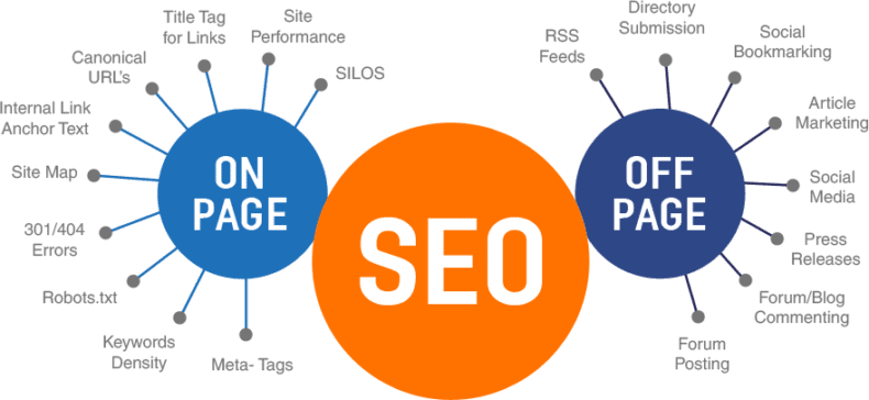 Infographic comparing on-page, off-page SEO techniques.