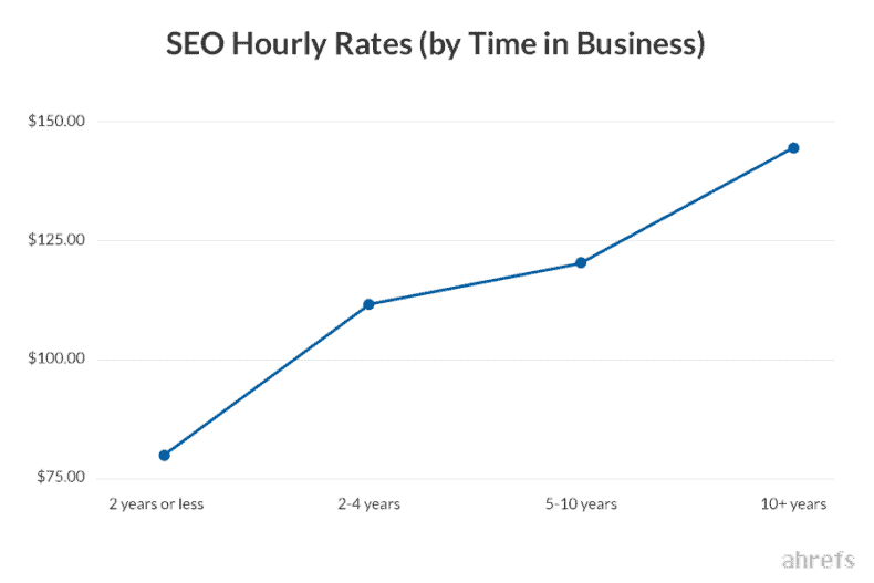 Ahrefs SEO hourly rates by time in business chart.
