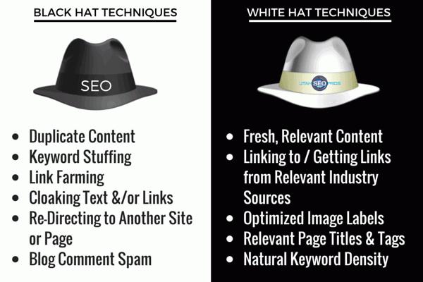 Comparison of white hat SEO techniques and black hat SEO techniques.