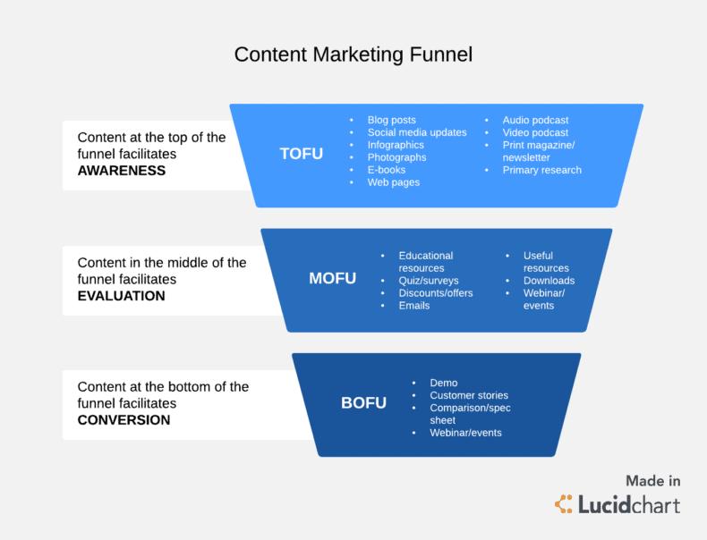 SEO content marketing funnel.
