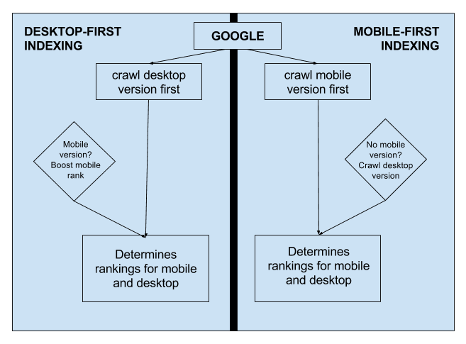 Mobile-first indexing vs. desktop-first indexing process.