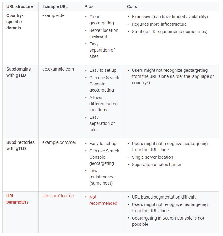 Google SEO guidelines for multiregional websites.