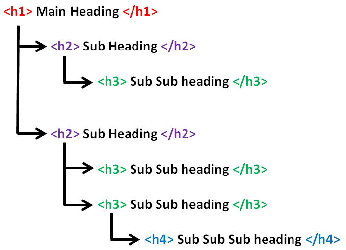 What effective header and subheader structure looks like.