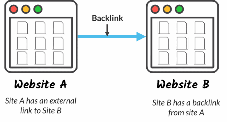 A backlink from website A to website B to improve SEO.