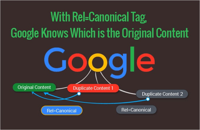 How the rel=canonical tag works on duplicate content.