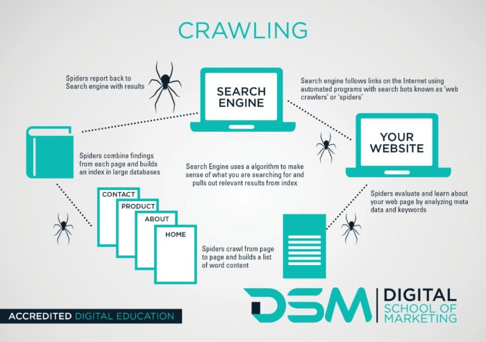 Diagram of how search engines work.