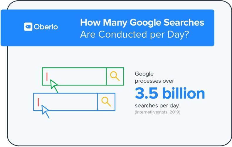 Google processes over 3.5 billion searches per day.