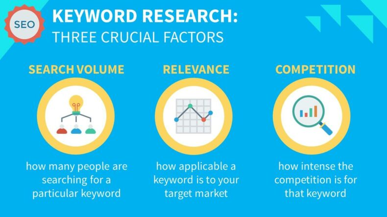 The three crucial factors of keyword research.