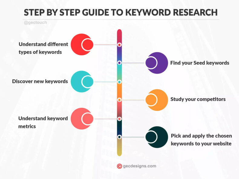 A step-by-step to keyword research for SEO.