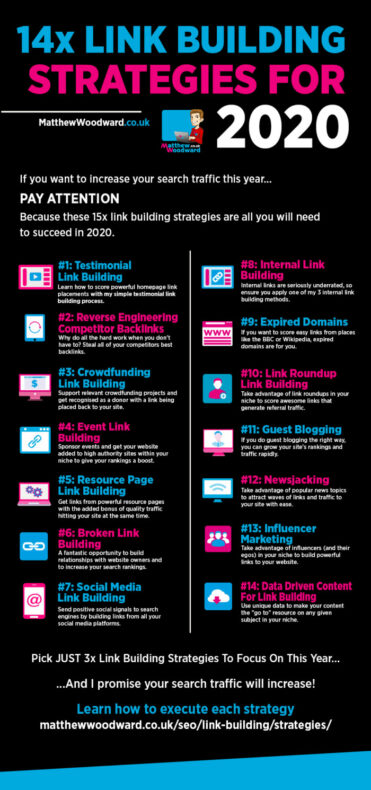An infographic showing link-building strategies.