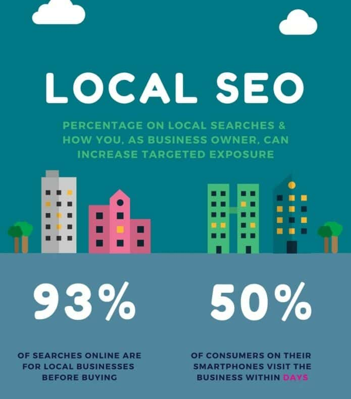 Infographic of local SEO statistics.
