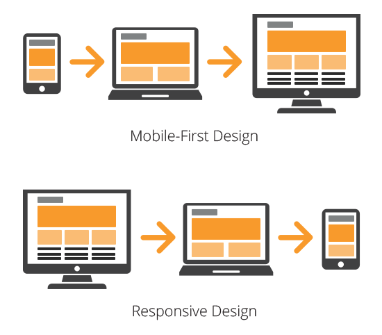 Mobile-first design vs. responsive design.