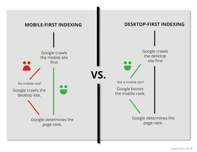The difference between mobile-first and desktop-first indexing.