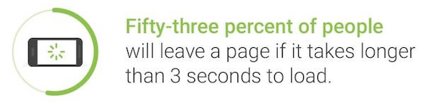 53% of people will leave a page if it takes longer than 3 seconds to load.
