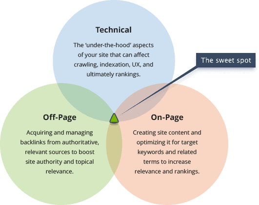 Comparison of on-page seo, off-page seo, and technical seo.