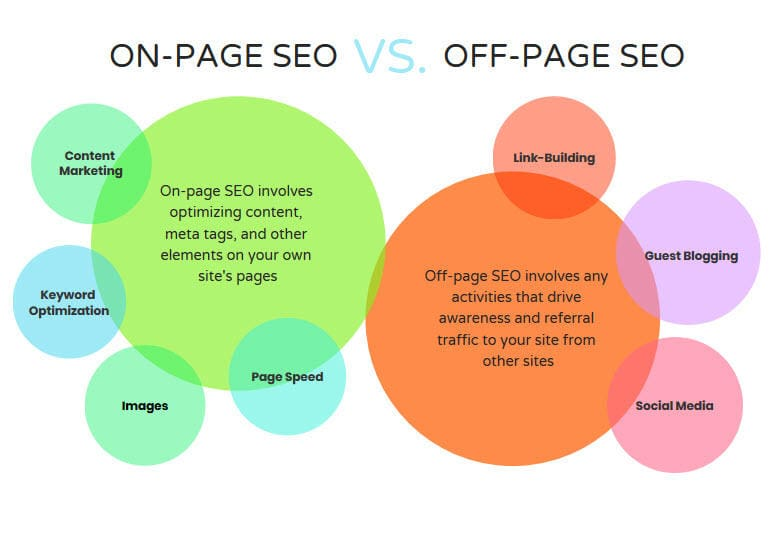 The difference between on-page and off-page SEO.