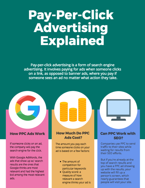 Infographic of PPC advertising explained.