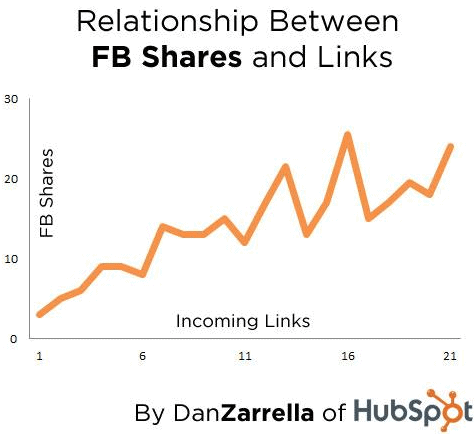 Graph showing the relationship between Facebook shares and links.