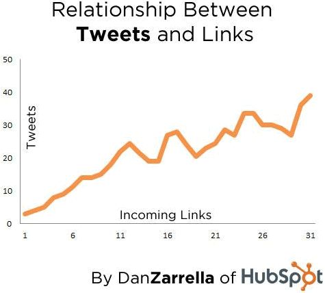 Graph showing relationship between Tweets and links.