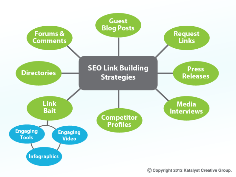 Link building strategies for SEO.