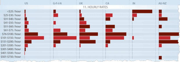 Graph showing SEO pricing by hourly rate.