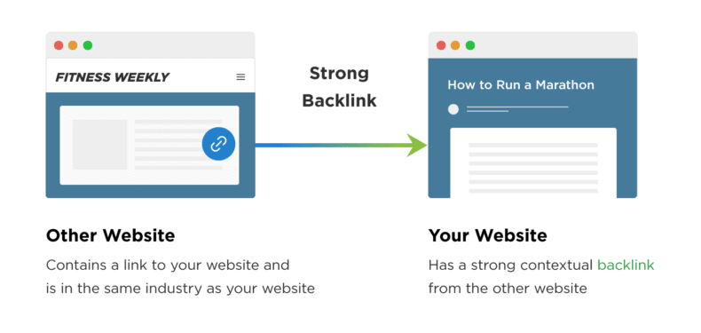 Diagram showing a strong backlink.