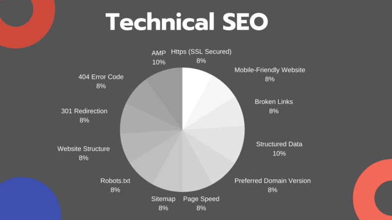 Technical SEO factors like mobile friendliness, page speed, etc.