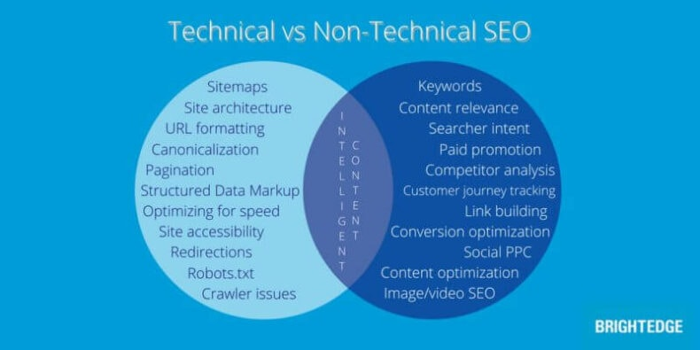 The difference between technical and non-technical SEO.