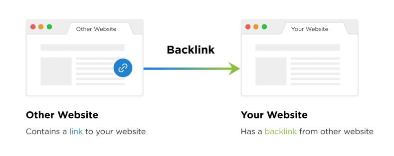 Graphic showing a backlink going from one site to another site.