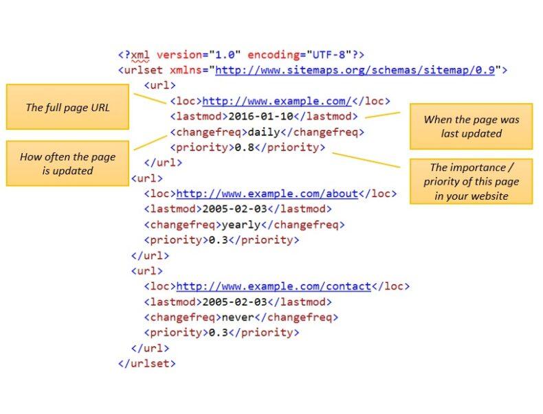 SEO optimized XML sitemap.