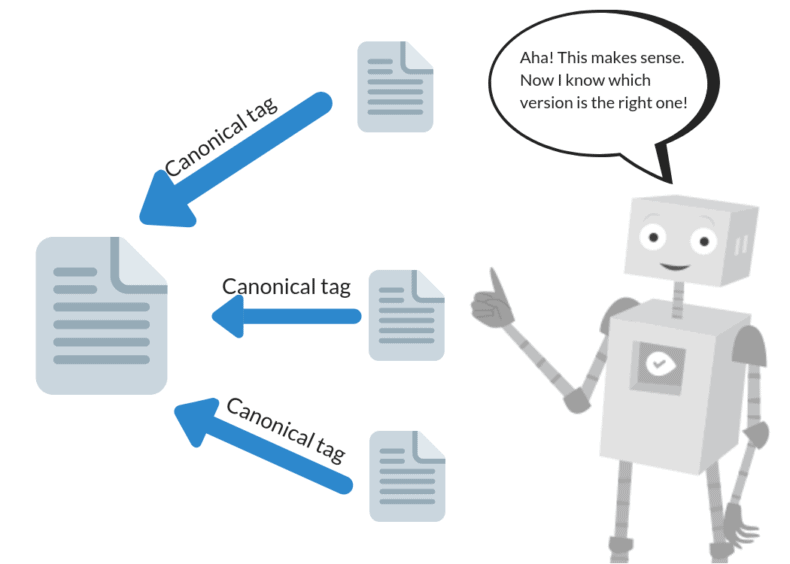 How crawlers process the canonical tag for duplicate content.