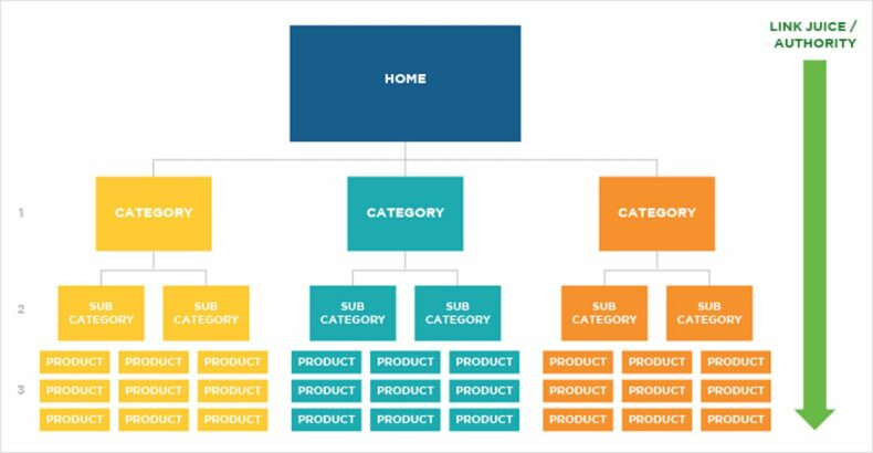 Effective ecommerce site hierarchy.