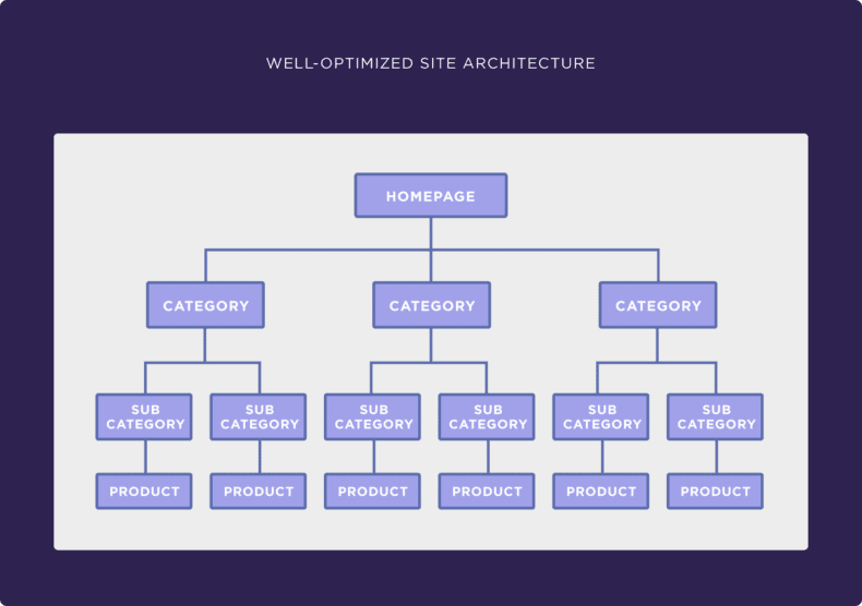 A diagram showing effective OpenCart website structure.