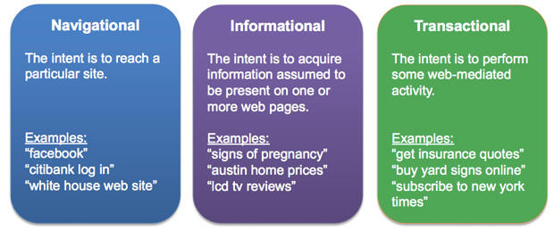 The difference between informational, transactional, and navigational intent.