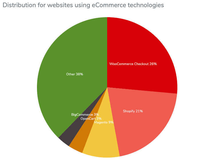 A pie graph of Magento market share in the ecommerce platform space.