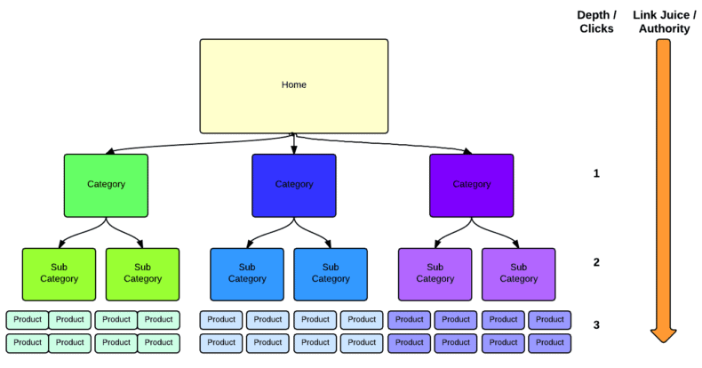 Diagram showing an SEO-friendly ecommerce website structure.