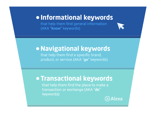 Infographic showing the three main types of search intent: Navigational, informational, and transactional.