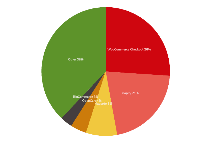 Pie graph showing WooCommerce as market share leader among ecommerce solutions.