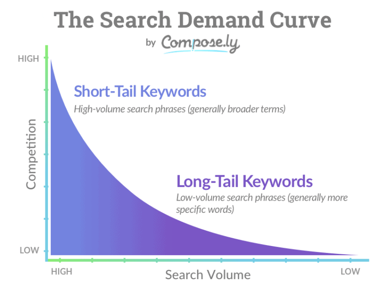 Graph of long-tail keywords vs. short-tail keywords.