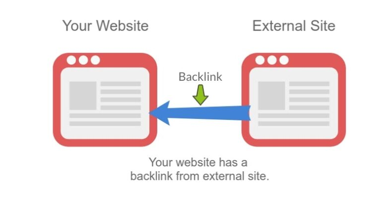 Definition of a backlink for white hat SEO.