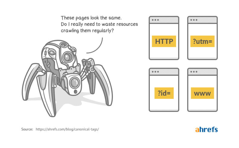 A diagram showing a crawler refusing to waste crawl budget on multiple pages with the same URL.