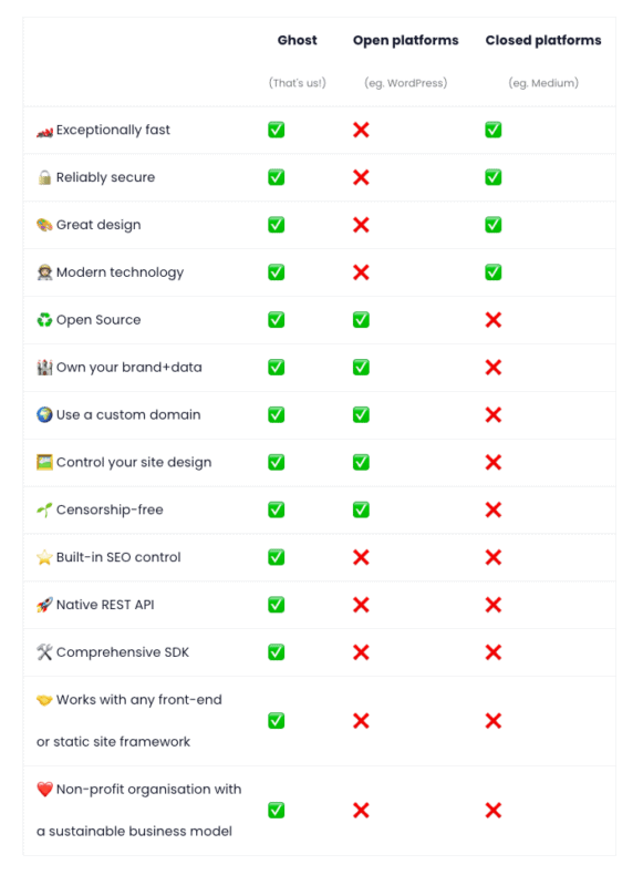 A table comparing and contrasting WordPress vs Ghost.