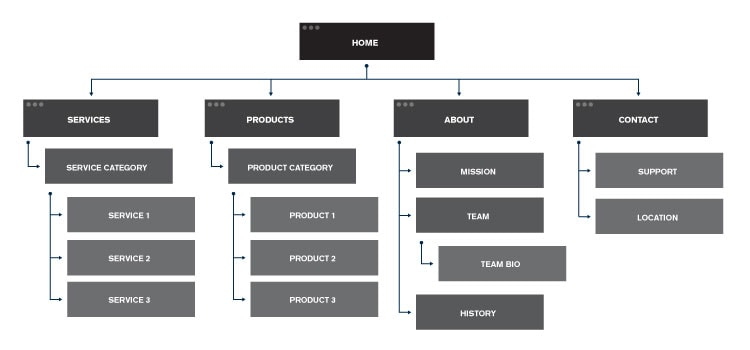 Diagram of an intuitive site hierarch for Webflow SEO.