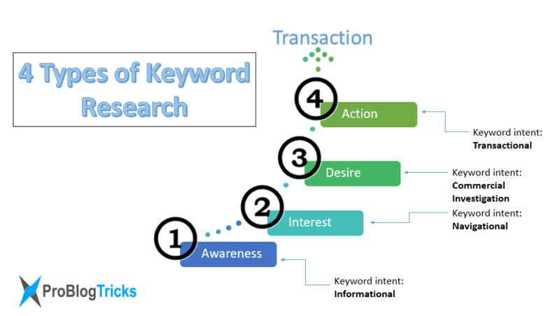 Types of keyword research for Tumblr SEO.