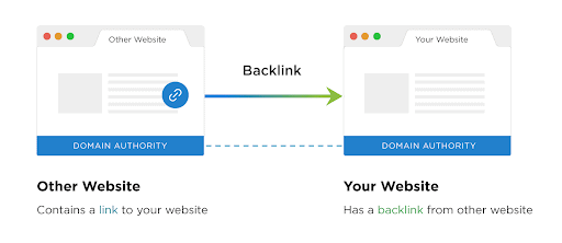 A diagram showing a link coming from an outside source to the content creator's website.