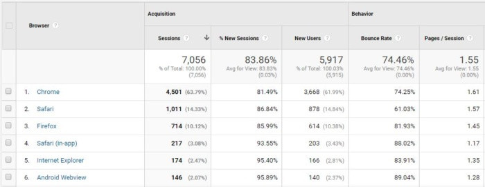 A screenshot of a Google Analytics dashboard showing bounce rate by browser.