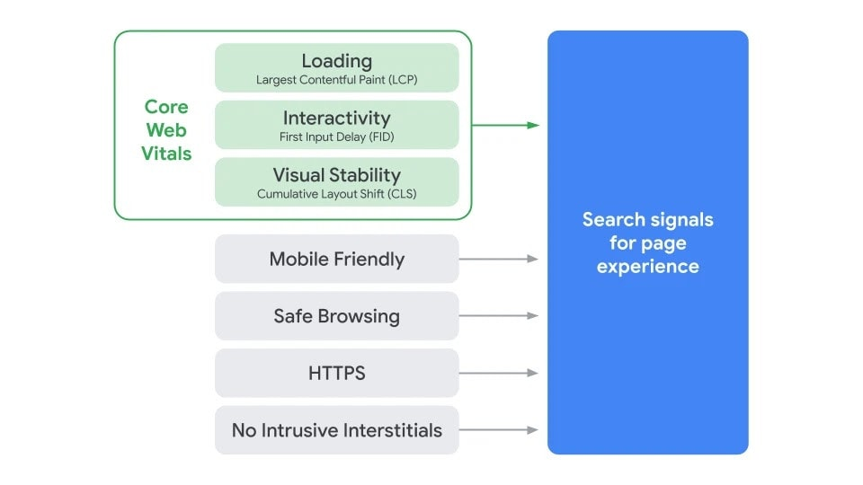 An infographic showing the makeup of core web vitals.
