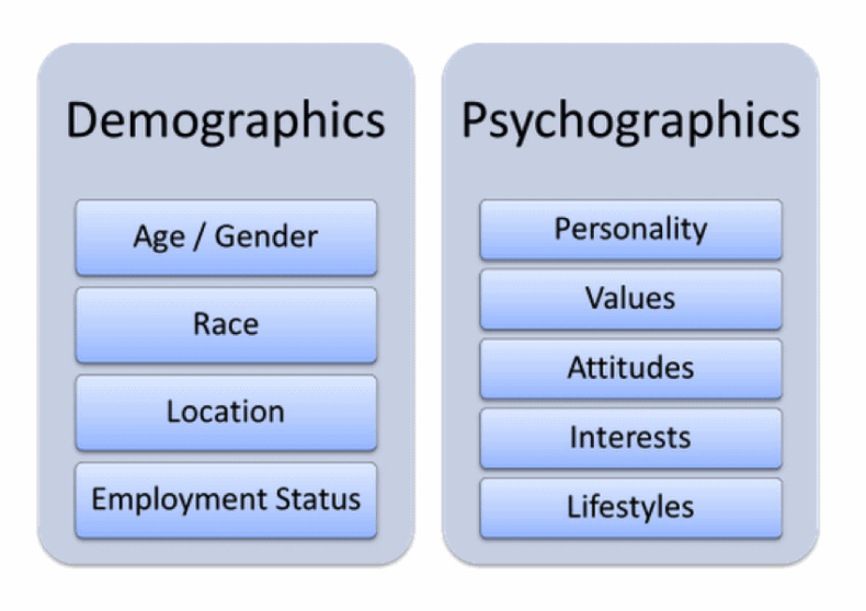 The difference between using psychographics and demographics for SEO copywriting