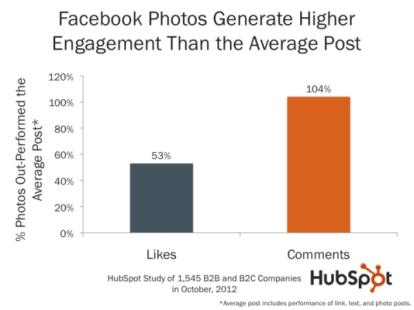 A graph showing that images generate more engagement on Facebook than text posts.