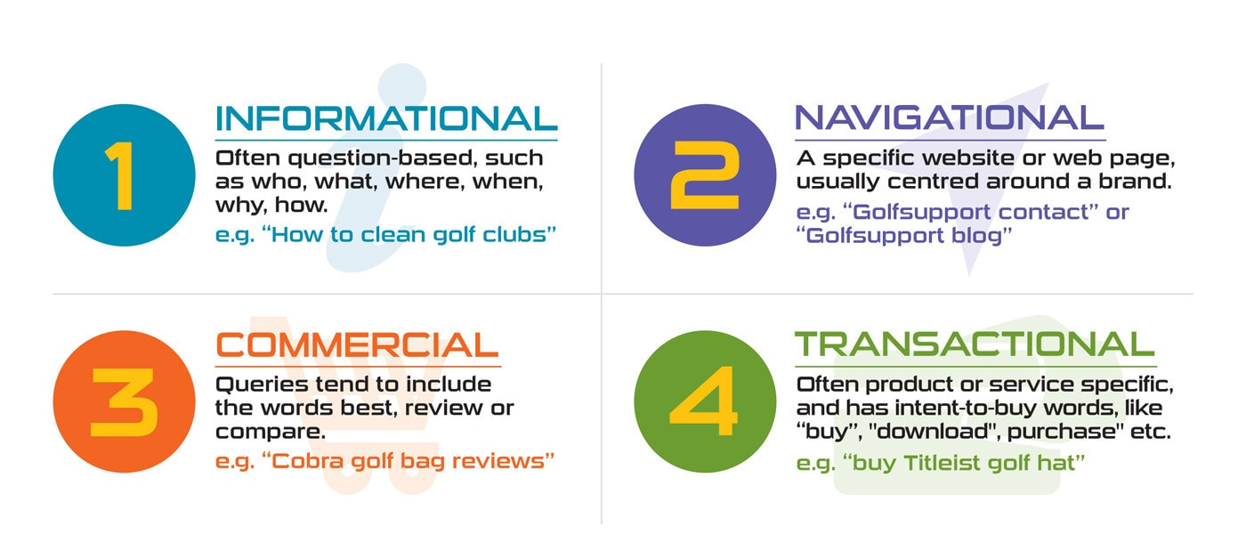 There are four main types of search intent: informational, navigational, commercial, and transactional.